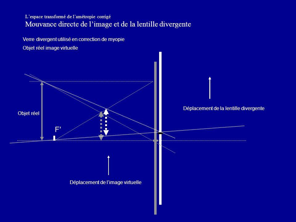 L'espace transformé de l'amétropie corrigé Mouvance directe de l'image et de la lentille divergente Déplacement de l'image virtuelle Déplacement de la lentille divergente Verre divergent utilisé en correction de myopie Objet réel image virtuelle Objet réel F'