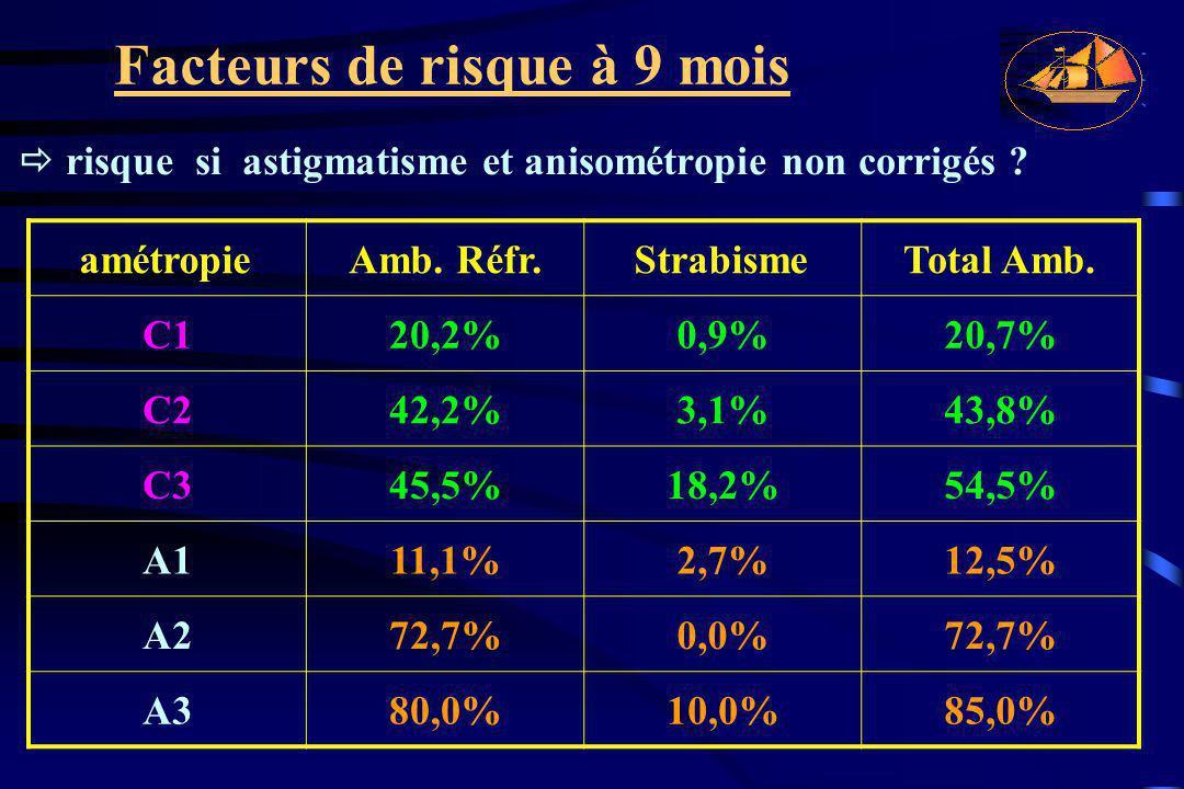 Facteurs de risque à 9 mois  risque si astigmatisme et anisométropie non corrigés ? amétropieAmb. Réfr.StrabismeTotal Amb. C120,2%0,9%20,7% C242,2%3,