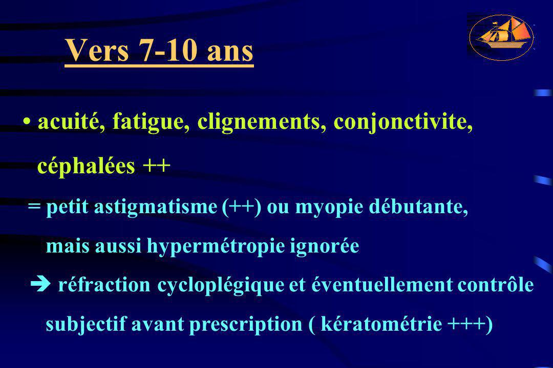 Vers 7-10 ans acuité, fatigue, clignements, conjonctivite, céphalées ++ = petit astigmatisme (++) ou myopie débutante, mais aussi hypermétropie ignoré