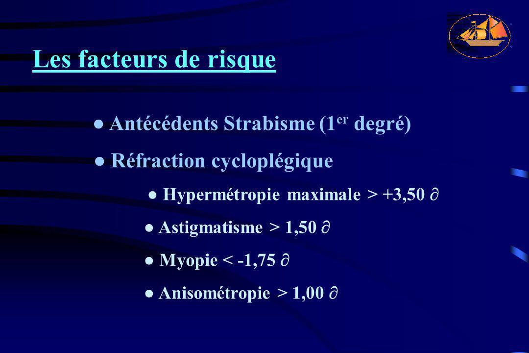 Les facteurs de risque ● Antécédents Strabisme (1 er degré) ● Réfraction cycloplégique ● Hypermétropie maximale > +3,50 ∂ ● Astigmatisme > 1,50 ∂ ● My