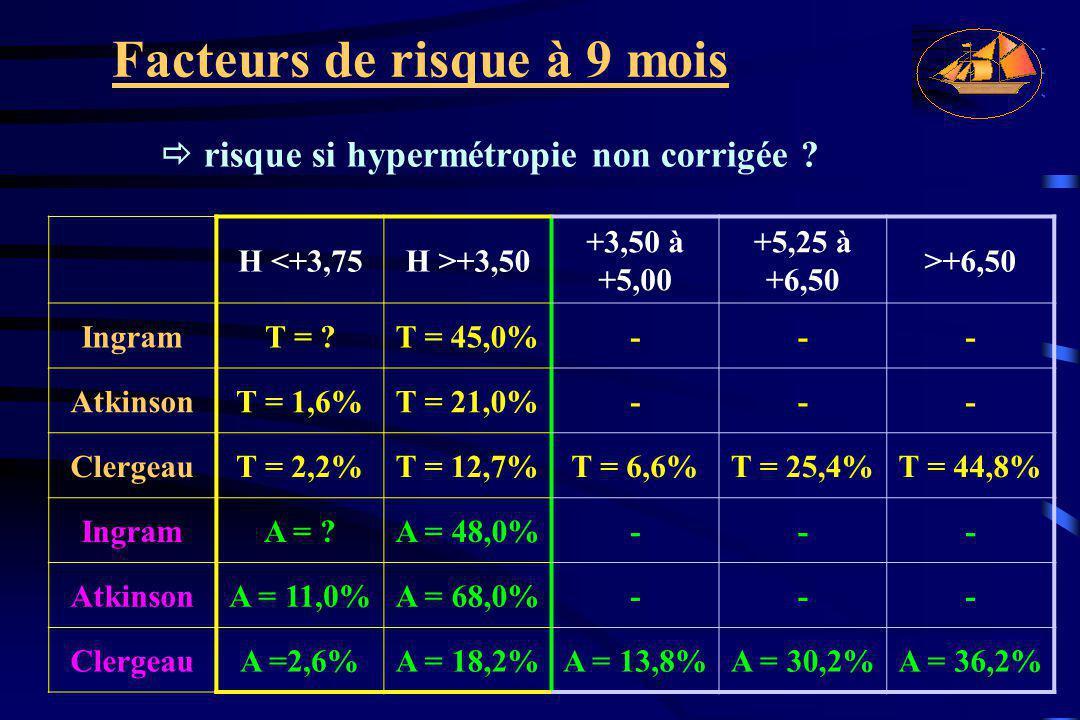 Facteurs de risque à 9 mois  risque si hypermétropie non corrigée ? H <+3,75H >+3,50 +3,50 à +5,00 +5,25 à +6,50 >+6,50 IngramT = ?T = 45,0%--- Atkin