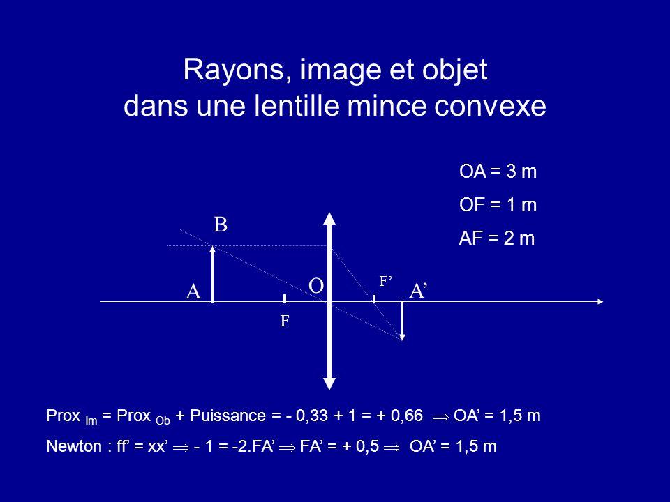 Rayons, image et objet dans une lentille mince convexe Prox Im = Prox Ob + Puissance = - 0,33 + 1 = + 0,66  OA' = 1,5 m Newton : ff' = xx'  - 1 = -2