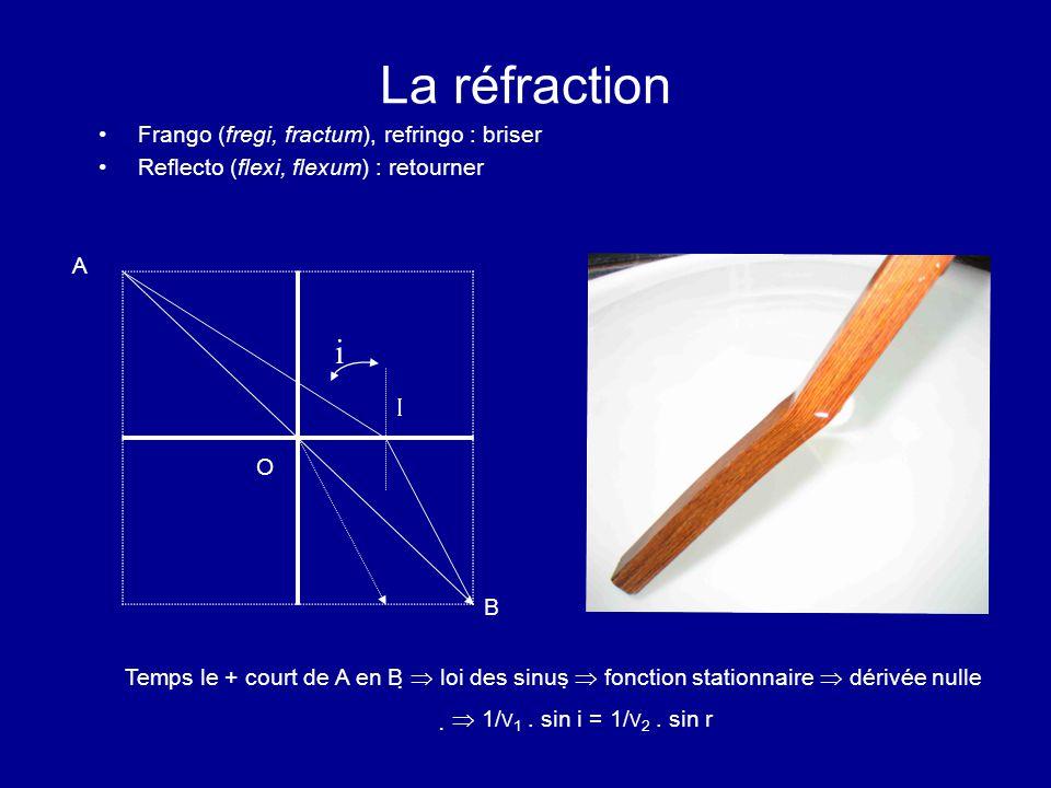 La réfraction Frango (fregi, fractum), refringo : briser Reflecto (flexi, flexum) : retourner A B O I Temps le + court de A en B   loi des sinus 