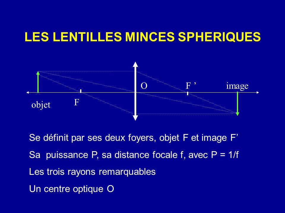 LES LENTILLES MINCES SPHERIQUES Se définit par ses deux foyers, objet F et image F' Sa puissance P, sa distance focale f, avec P = 1/f Les trois rayon