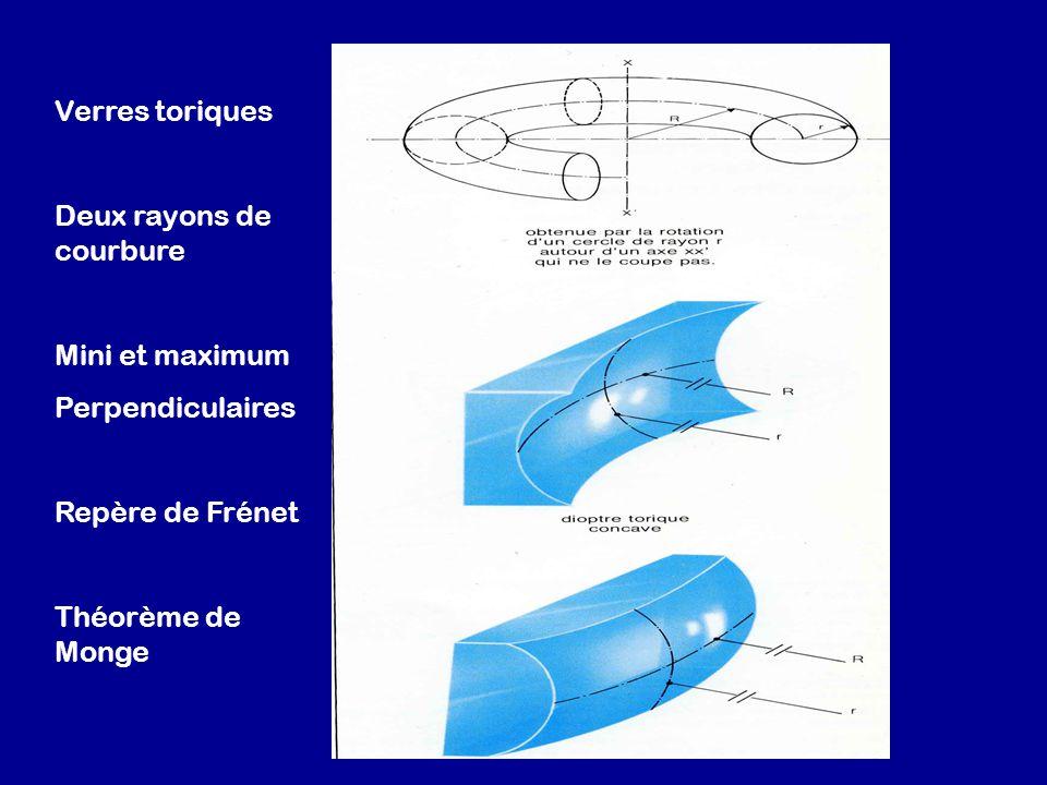 Verres toriques Deux rayons de courbure Mini et maximum Perpendiculaires Repère de Frénet Théorème de Monge
