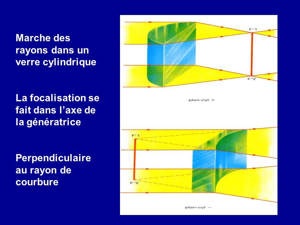 Marche des rayons dans un verre cylindrique La focalisation se fait dans l'axe de la génératrice Perpendiculaire au rayon de courbure