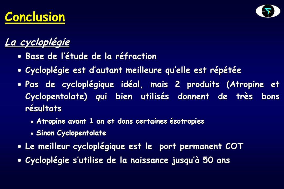 Conclusion La cycloplégie  Base de l'étude de la réfraction  Cycloplégie est d'autant meilleure qu'elle est répétée  Pas de cycloplégique idéal, ma
