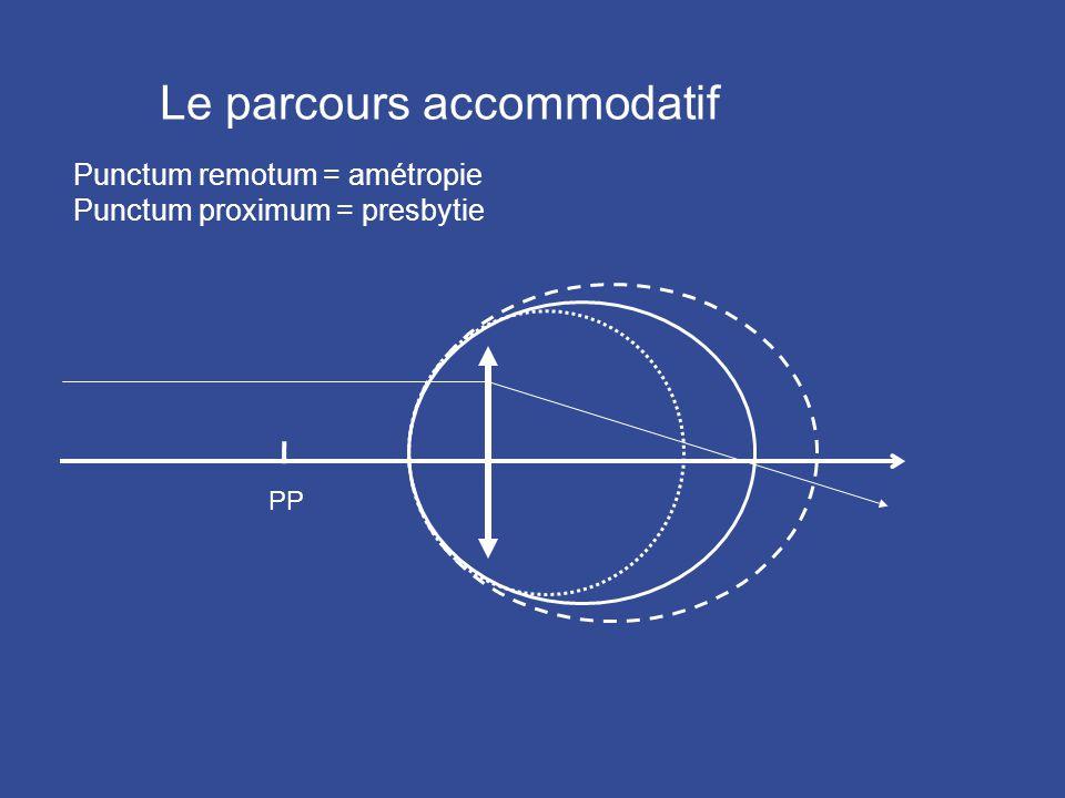 Le parcours accommodatif Punctum remotum = amétropie Punctum proximum = presbytie PP