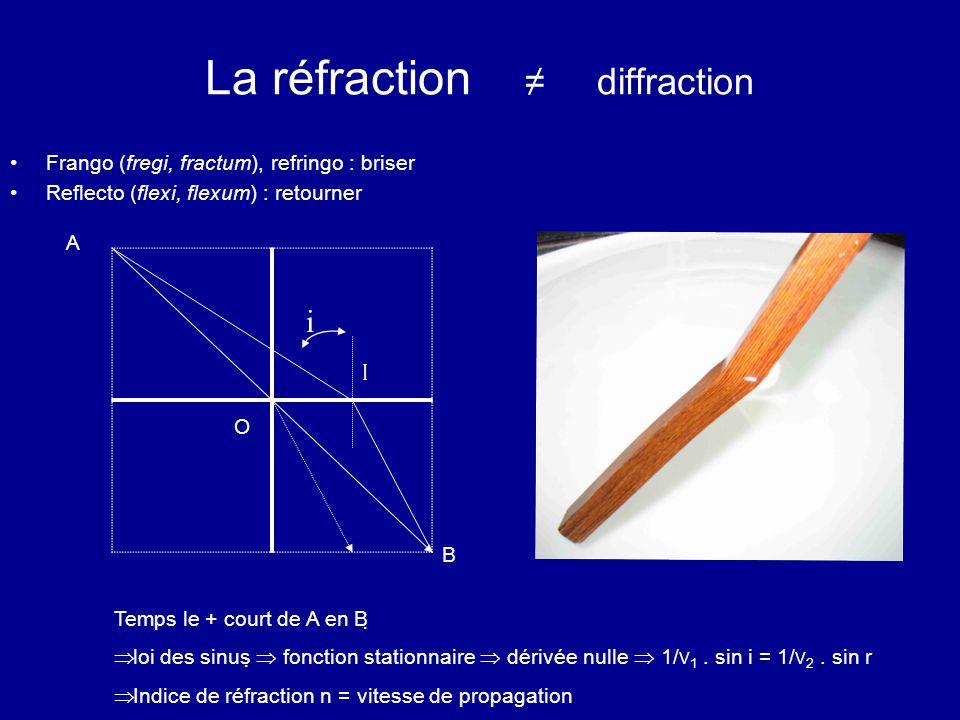 La réfraction ≠ diffraction Frango (fregi, fractum), refringo : briser Reflecto (flexi, flexum) : retourner A B O I Temps le + court de A en B   loi des sinus   fonction stationnaire  dérivée nulle  1/ V 1.