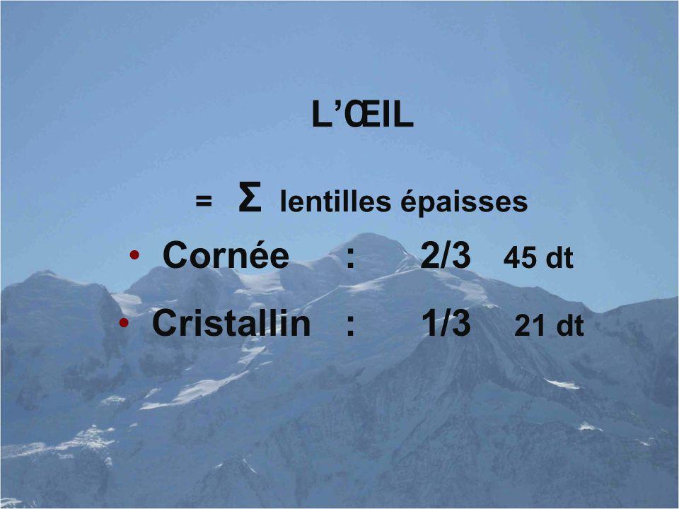 L'ŒIL = Σ lentilles épaisses Cornée : 2/3 45 dt Cristallin : 1/3 21 dt