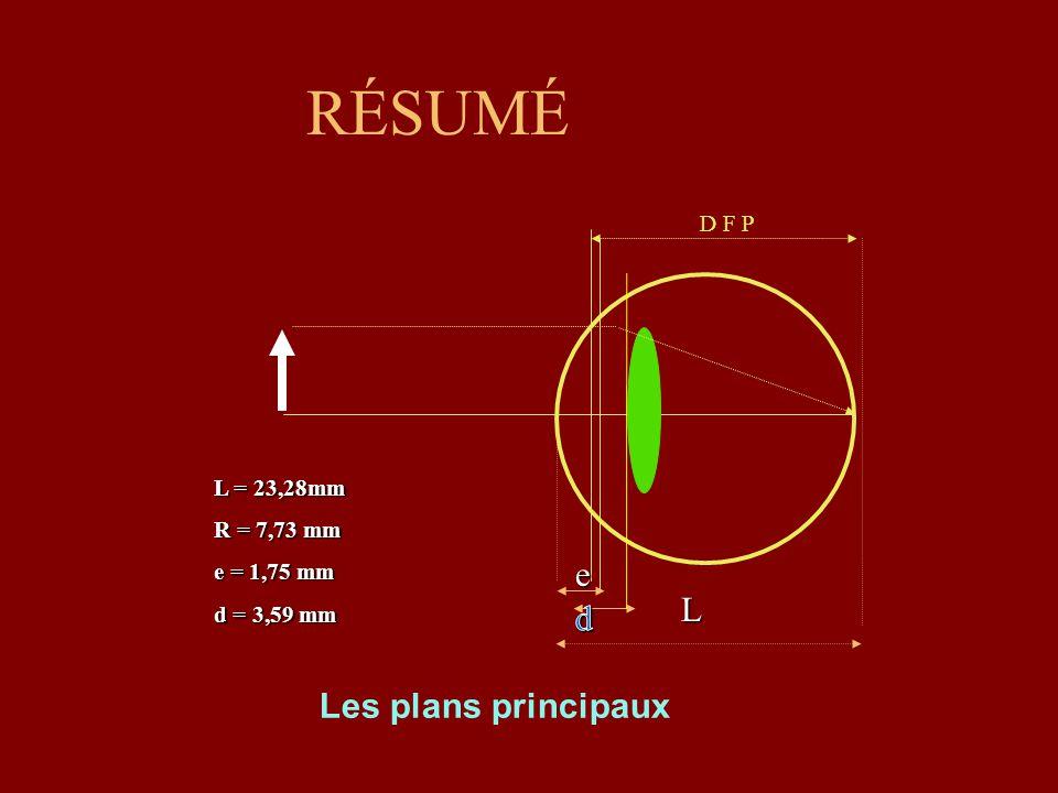 RÉSUMÉ Les plans principaux D F P e L L = 23,28mm R = 7,73 mm e = 1,75 mm d = 3,59 mm