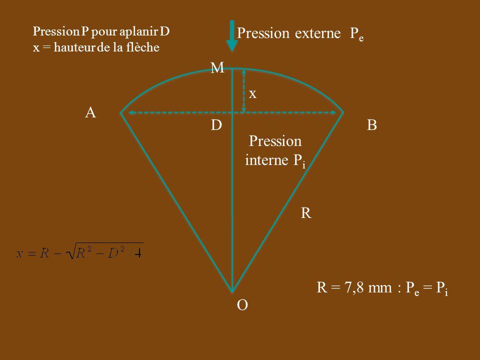 R D x O A B M Pression externe P e Pression P pour aplanir D x = hauteur de la flèche Pression interne P i R = 7,8 mm : P e = P i