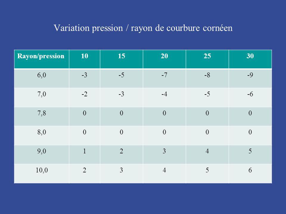 Variation pression / rayon de courbure cornéen Rayon/pression1015202530 6,0-3-5-7-8-9 7,0-2-3-4-5-6 7,800000 8,000000 9,012345 10,023456