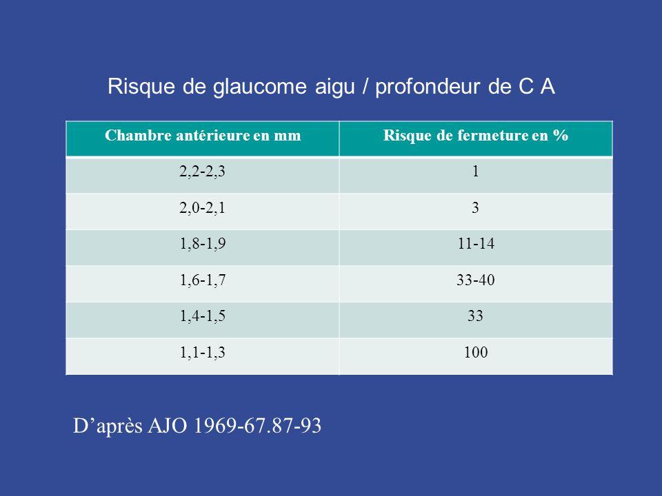 Risque de glaucome aigu / profondeur de C A Chambre antérieure en mmRisque de fermeture en % 2,2-2,31 2,0-2,13 1,8-1,911-14 1,6-1,733-40 1,4-1,533 1,1-1,3100 D'après AJO 1969-67.87-93