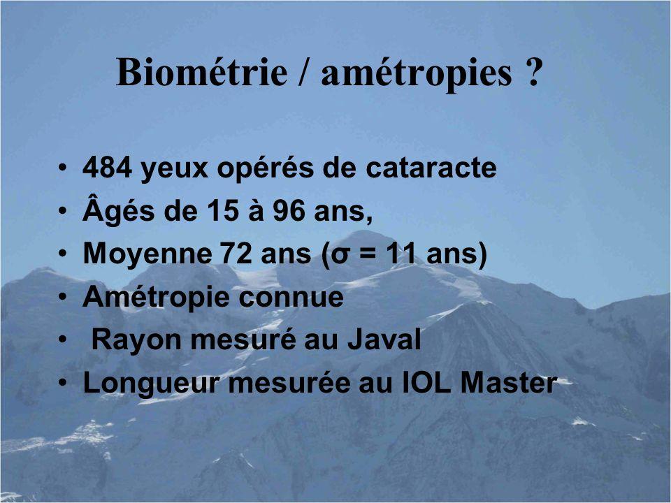 Biométrie / amétropies .