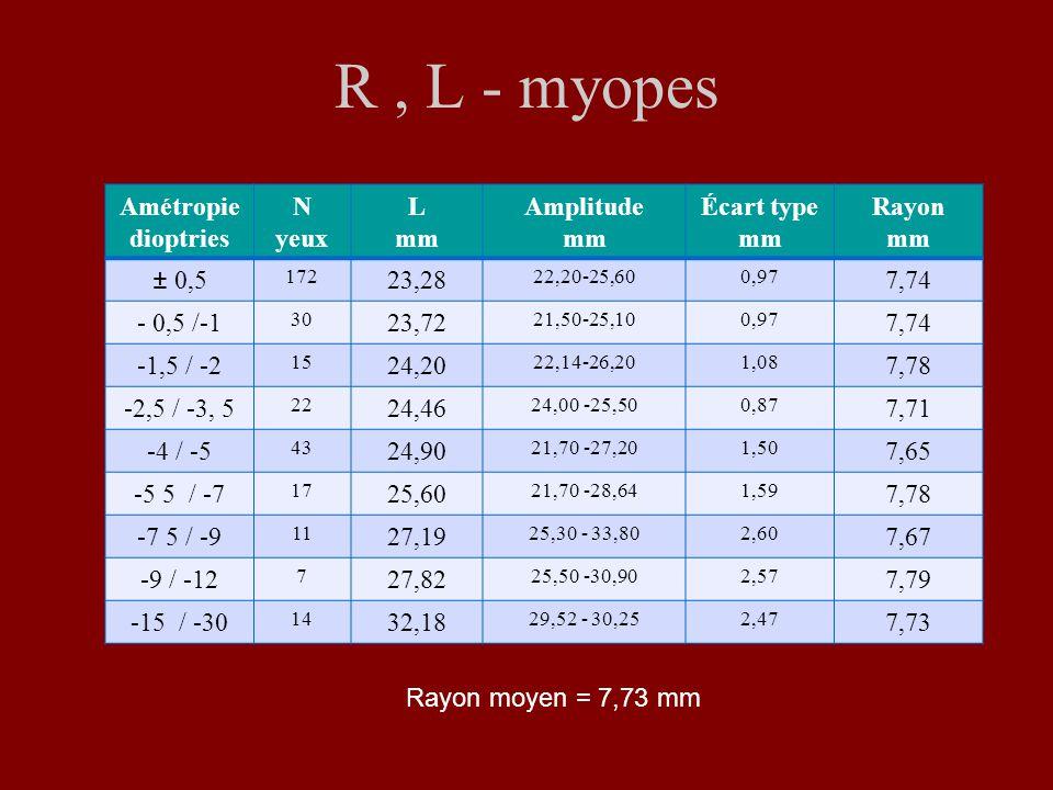 R, L - myopes Amétropie dioptries N yeux L mm Amplitude mm Écart type mm Rayon mm ± 0,5 172 23,28 22,20-25,600,97 7,74 - 0,5 /-1 30 23,72 21,50-25,100,97 7,74 -1,5 / -2 15 24,20 22,14-26,201,08 7,78 -2,5 / -3, 5 22 24,46 24,00 -25,500,87 7,71 -4 / -5 43 24,90 21,70 -27,201,50 7,65 -5 5 / -7 17 25,60 21,70 -28,641,59 7,78 -7 5 / -9 11 27,19 25,30 - 33,802,60 7,67 -9 / -12 7 27,82 25,50 -30,902,57 7,79 -15 / -30 14 32,18 29,52 - 30,252,47 7,73 Rayon moyen = 7,73 mm