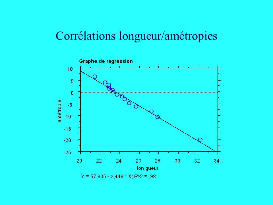 Corrélations longueur/amétropies