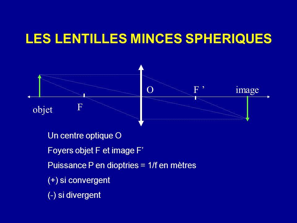 LES LENTILLES MINCES SPHERIQUES Un centre optique O Foyers objet F et image F' Puissance P en dioptries = 1/f en mètres (+) si convergent (-) si divergent F ' F objet imageO