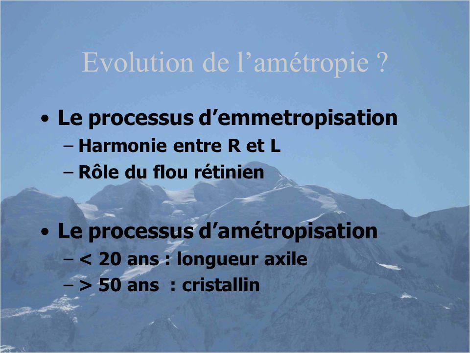 Evolution de l'amétropie .