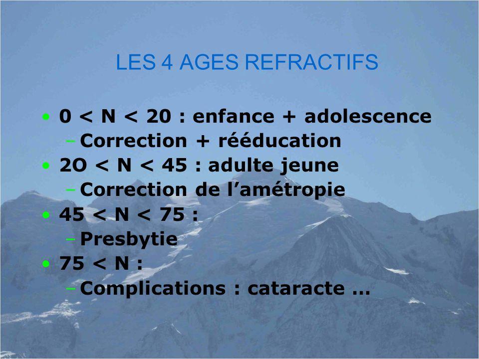 LES 4 AGES REFRACTIFS 0 < N < 20 : enfance + adolescence –Correction + rééducation 2O < N < 45 : adulte jeune –Correction de l'amétropie 45 < N < 75 : –Presbytie 75 < N : –Complications : cataracte …