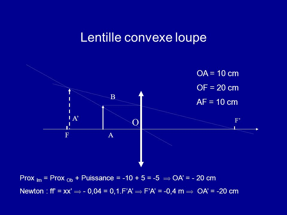 Lentille convexe loupe Prox Im = Prox Ob + Puissance = -10 + 5 = -5  OA' = - 20 cm Newton : ff' = xx'  - 0,04 = 0,1.F'A'  F'A' = -0,4 m  OA' = -20 cm O A B A' OA = 10 cm OF = 20 cm AF = 10 cm F F'