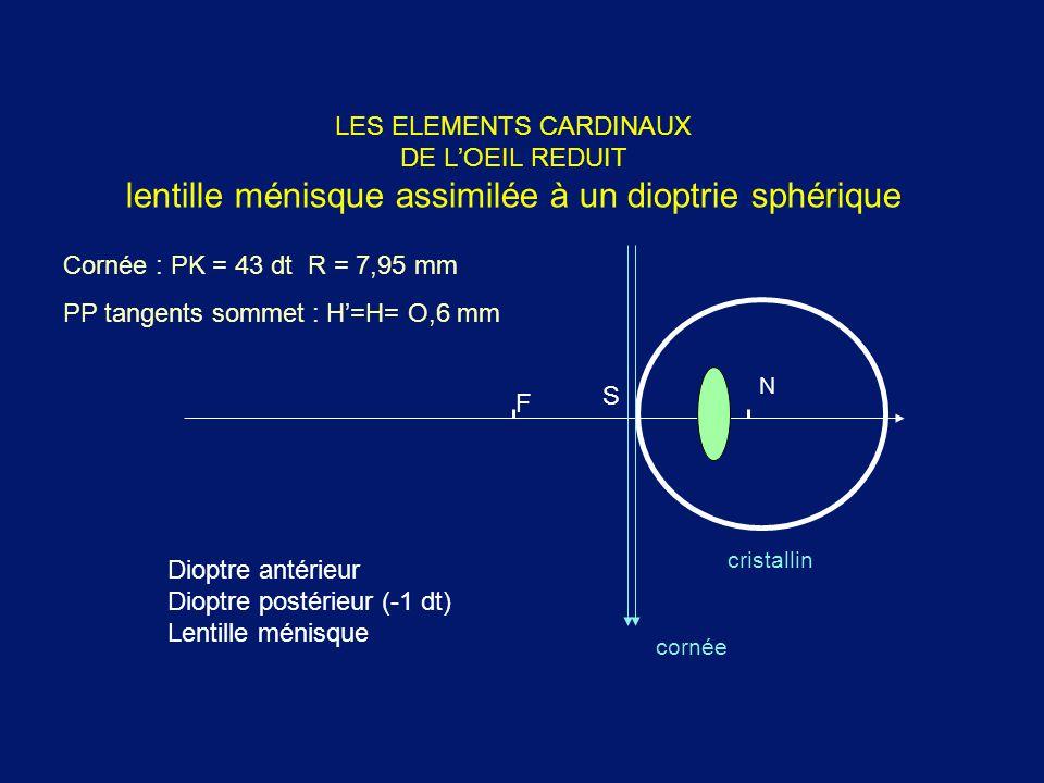 LES ELEMENTS CARDINAUX DE L'OEIL REDUIT lentille ménisque assimilée à un dioptrie sphérique cornée cristallin Cornée : PK = 43 dt R = 7,95 mm PP tange