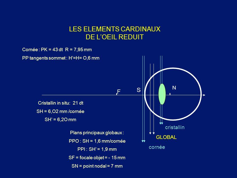 LES ELEMENTS CARDINAUX DE L'OEIL REDUIT cornée GLOBAL cristallin Plans principaux globaux : PPO : SH = 1,6 mm/cornée PPI : SH' = 1,9 mm SF = focale ob