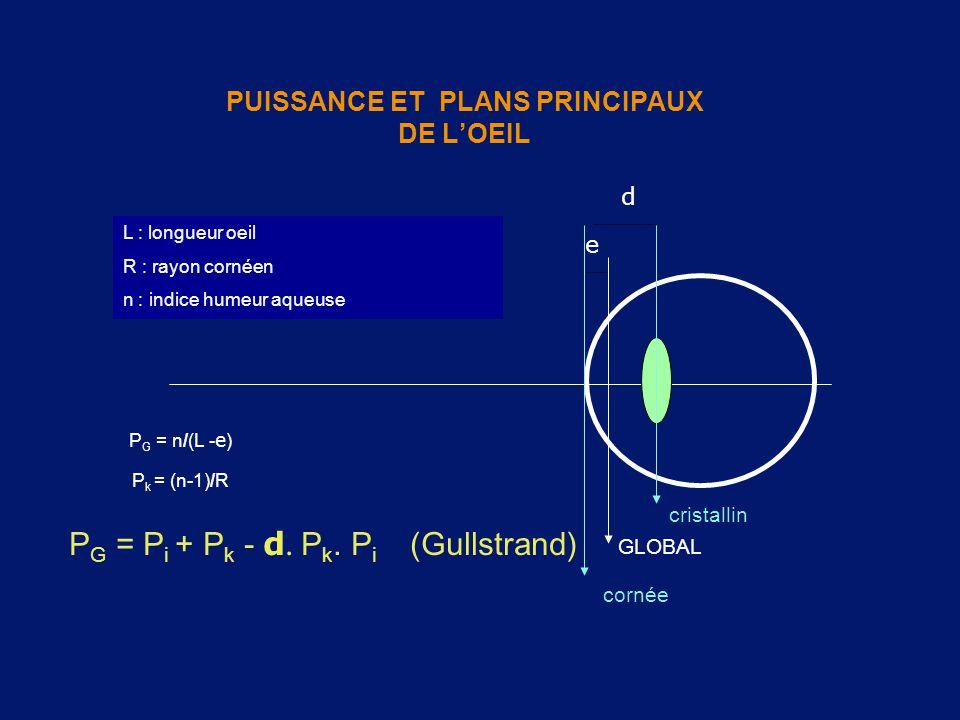 PUISSANCE ET PLANS PRINCIPAUX DE L'OEIL e d P G = P i + P k - d P k. P i (Gullstrand) cornée GLOBAL cristallin P k = (n-1)/R P G = n/(L - e ) L : lo