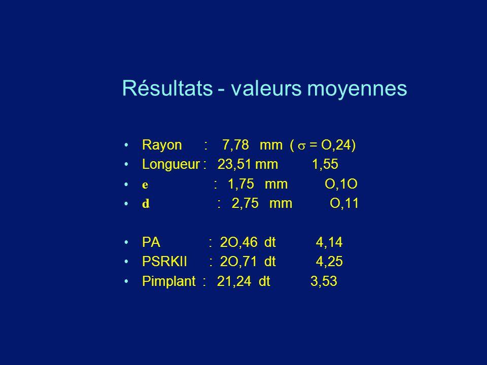 Résultats - valeurs moyennes Rayon : 7,78 mm (  = O,24) Longueur : 23,51 mm 1,55 e  : 1,75 mm O,1O d : 2,75 mm O,11 PA : 2O,46 dt 4,14