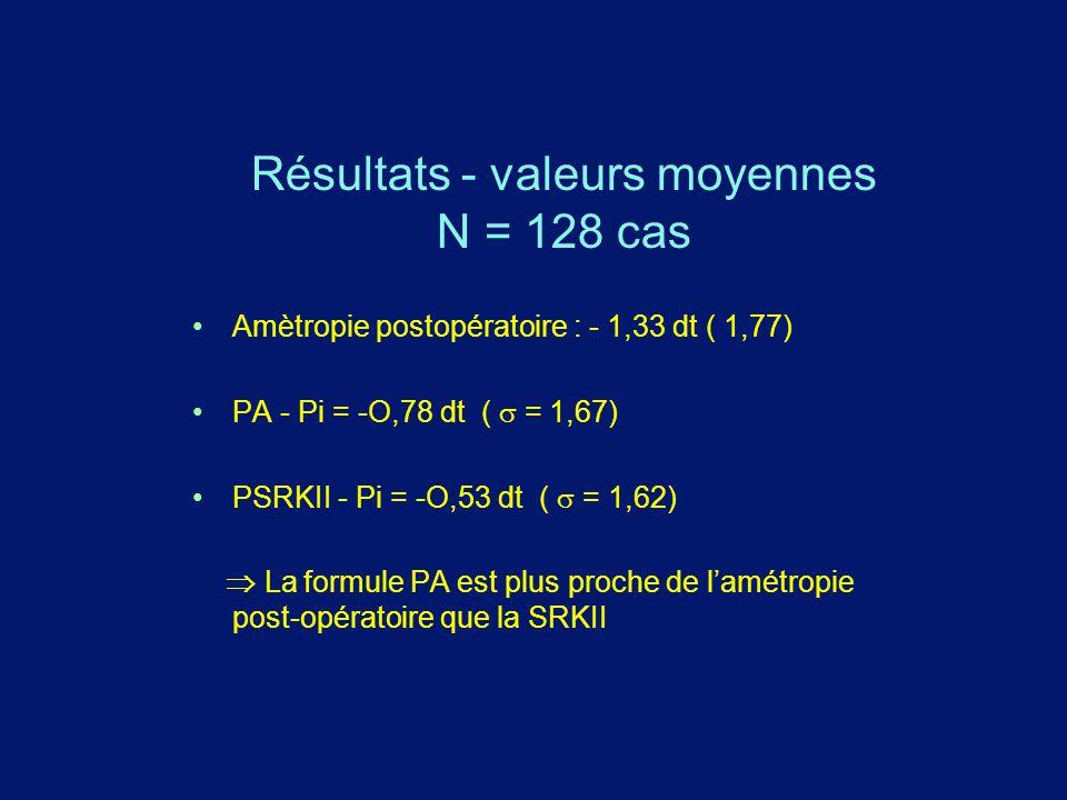 Résultats - valeurs moyennes N = 128 cas Amètropie postopératoire : - 1,33 dt ( 1,77) PA - Pi = -O,78 dt (  = 1,67) PSRKII - Pi = -O,53 dt (  = 1,6