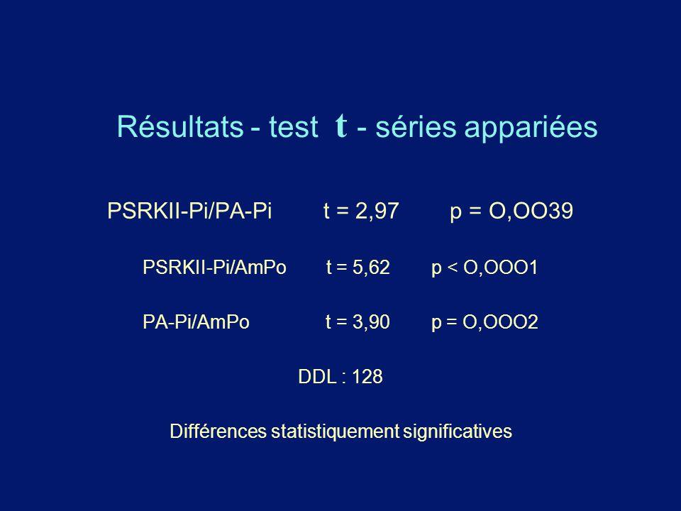 Résultats - test t - séries appariées PSRKII-Pi/PA-Pi t = 2,97 p = O,OO39 PSRKII-Pi/AmPo t = 5,62 p < O,OOO1 PA-Pi/AmPo t = 3,90 p = O,OOO2 DDL : 128
