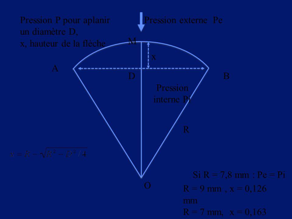 R D x O A B M Pression externe Pe R = 9 mm, x = 0,126 mm R = 7 mm, x = 0,163 mm Pression P pour aplanir un diamètre D, x, hauteur de la flèche Pressio