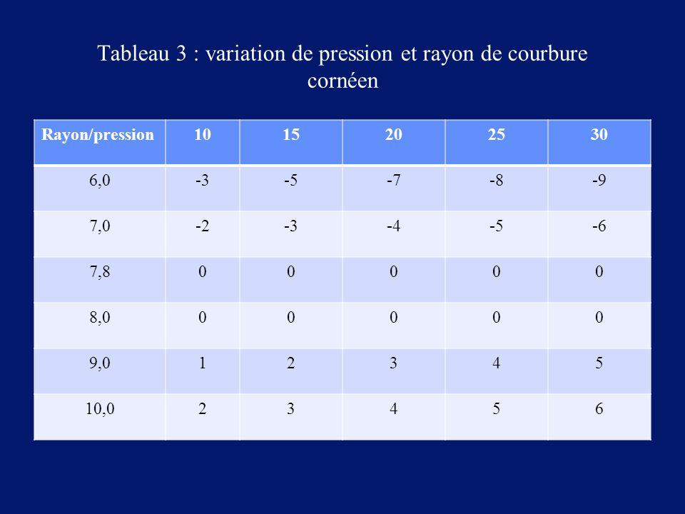 Tableau 3 : variation de pression et rayon de courbure cornéen Rayon/pression1015202530 6,0-3-5-7-8-9 7,0-2-3-4-5-6 7,800000 8,000000 9,012345 10,0234