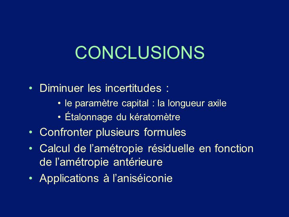 CONCLUSIONS Diminuer les incertitudes : le paramètre capital : la longueur axile Étalonnage du kératomètre Confronter plusieurs formules Calcul de l'a