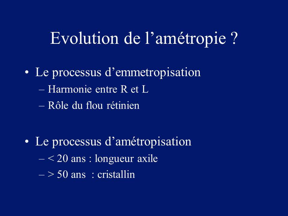 Evolution de l'amétropie ? Le processus d'emmetropisation –Harmonie entre R et L –Rôle du flou rétinien Le processus d'amétropisation –< 20 ans : long