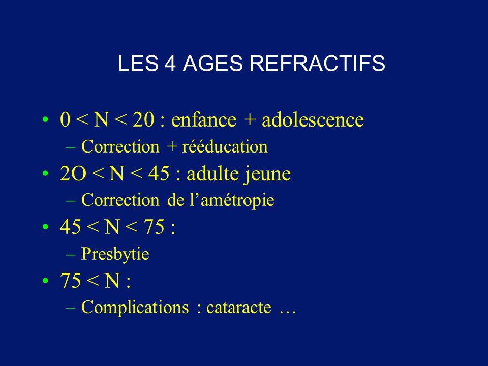 LES 4 AGES REFRACTIFS 0 < N < 20 : enfance + adolescence –Correction + rééducation 2O < N < 45 : adulte jeune –Correction de l'amétropie 45 < N < 75 :