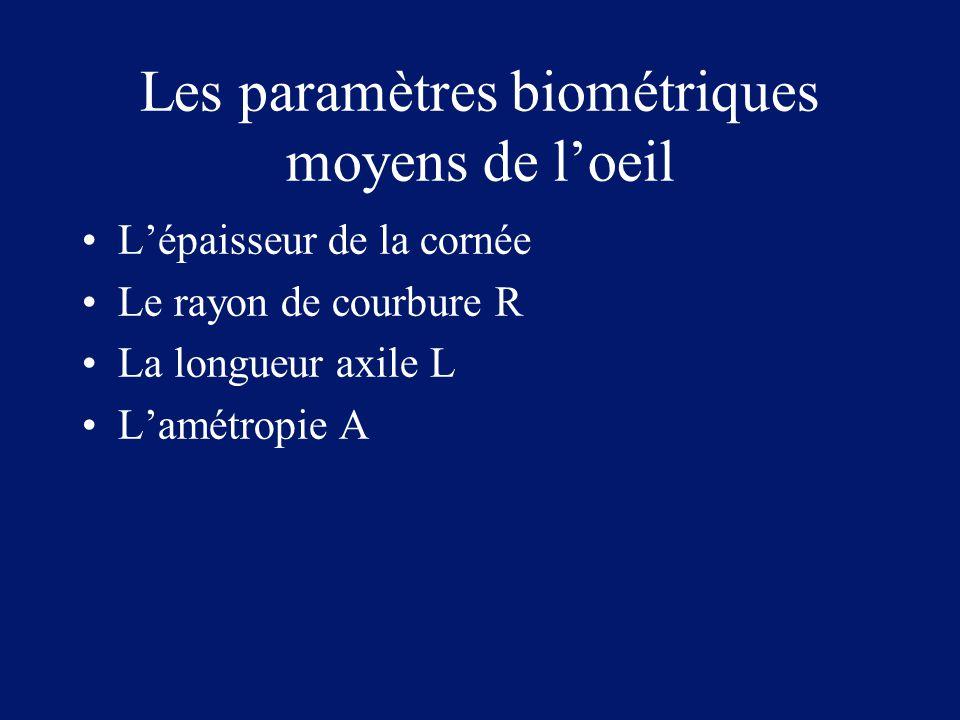 Les paramètres biométriques moyens de l'oeil L'épaisseur de la cornée Le rayon de courbure R La longueur axile L L'amétropie A