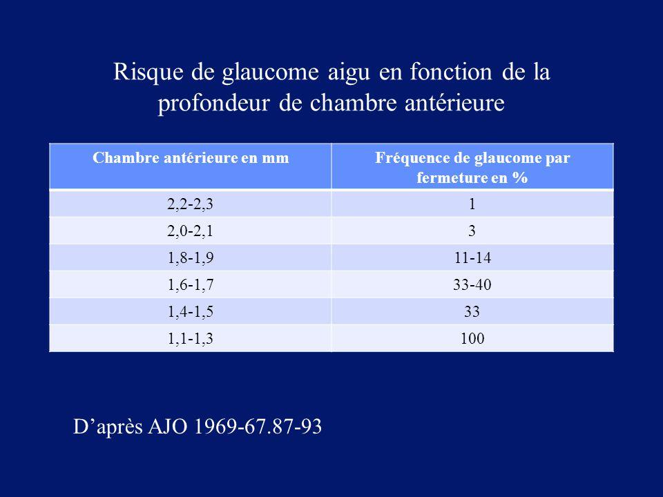Risque de glaucome aigu en fonction de la profondeur de chambre antérieure Chambre antérieure en mmFréquence de glaucome par fermeture en % 2,2-2,31 2