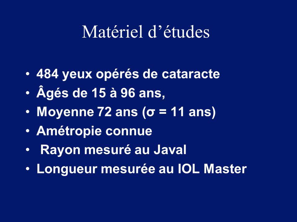 Matériel d'études 484 yeux opérés de cataracte Âgés de 15 à 96 ans, Moyenne 72 ans (σ = 11 ans) Amétropie connue Rayon mesuré au Javal Longueur mesuré