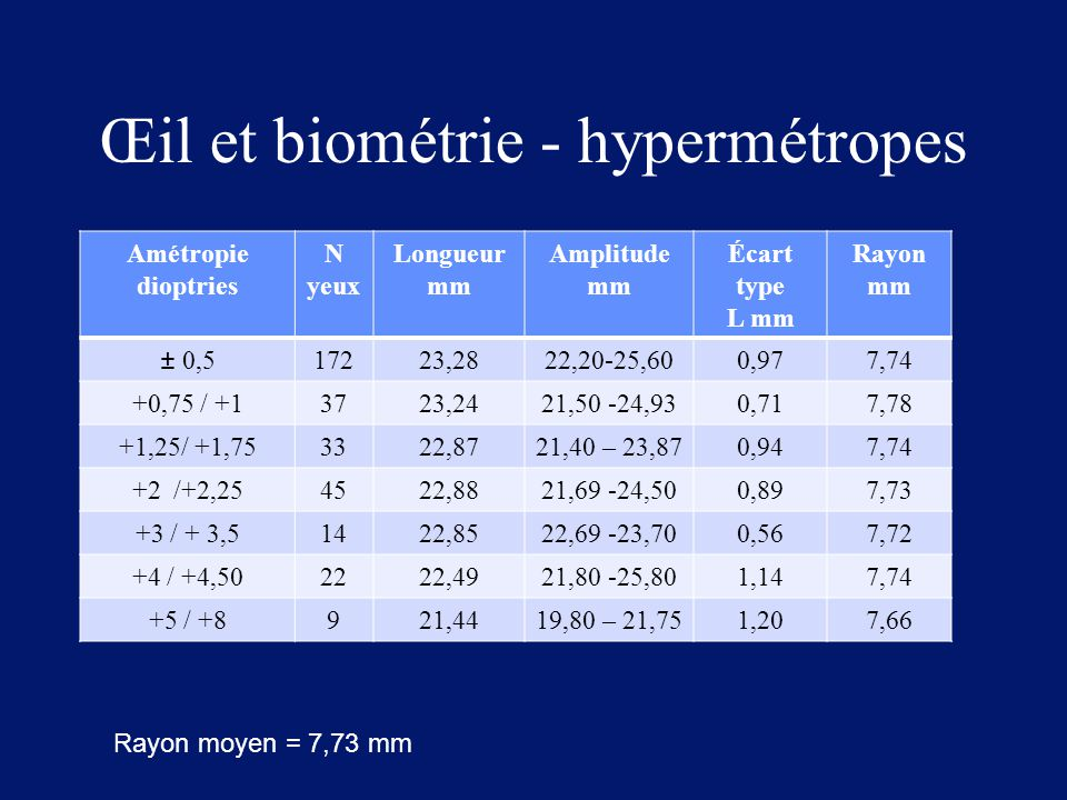 Œil et biométrie - hypermétropes Amétropie dioptries N yeux Longueur mm Amplitude mm Écart type L mm Rayon mm ± 0,517223,2822,20-25,600,977,74 +0,75 /