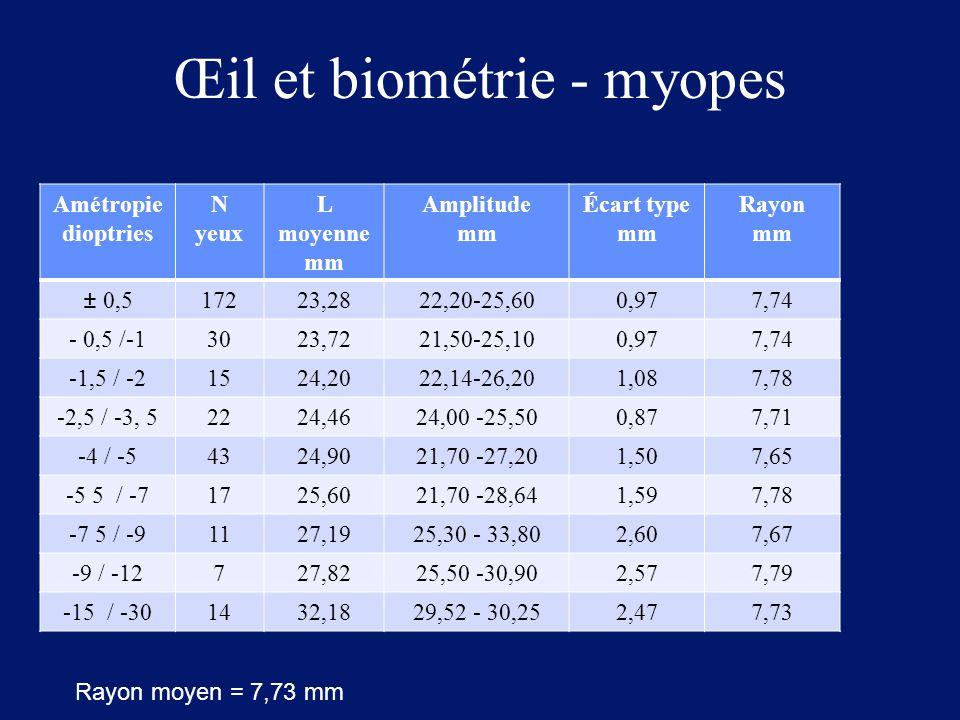 Œil et biométrie - myopes Amétropie dioptries N yeux L moyenne mm Amplitude mm Écart type mm Rayon mm ± 0,517223,2822,20-25,600,977,74 - 0,5 /-13023,7