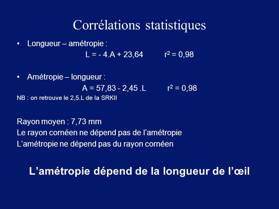 Corrélations statistiques Longueur – amétropie : L = - 4.A + 23,64 r 2 = 0,98 Amétropie – longueur : A = 57,83 - 2,45.L r 2 = 0,98 NB : on retrouve le