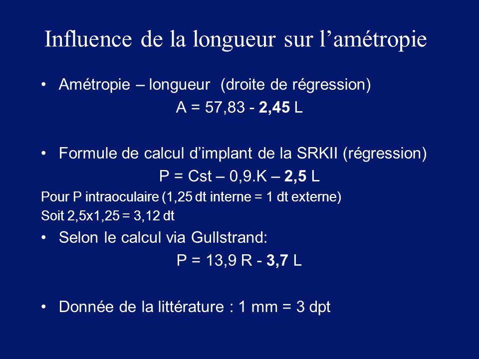 Influence de la longueur sur l'amétropie Amétropie – longueur (droite de régression) A = 57,83 - 2,45 L Formule de calcul d'implant de la SRKII (régre