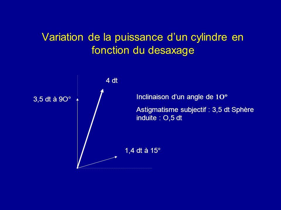 Variation de la puissance d'un cylindre en fonction du desaxage Inclinaison d'un angle de  Astigmatisme subjectif : 3,5 dt Sphère induite : O,5 dt