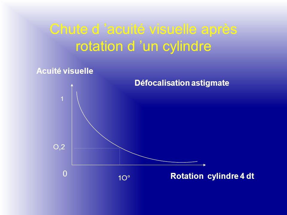 Chute d 'acuité visuelle après rotation d 'un cylindre Acuité visuelle Rotation cylindre 4 dt 1 O,2 1O° 0 Défocalisation astigmate