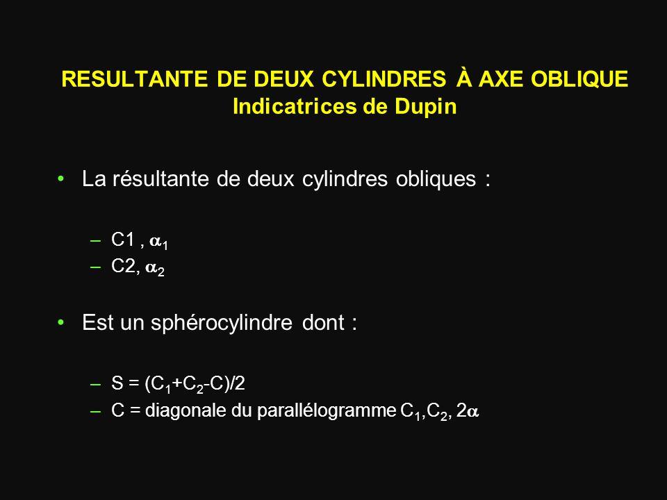 RESULTANTE DE DEUX CYLINDRES À AXE OBLIQUE Indicatrices de Dupin La résultante de deux cylindres obliques : –C1,  1 –C2,  2 Est un sphérocylindre d