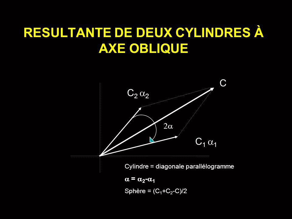 RESULTANTE DE DEUX CYLINDRES À AXE OBLIQUE Cylindre = diagonale parallélogramme  =  2 -  1 Sphère = (C 1 +C 2 -C)/2 C 1  1 C 2  2 C 22