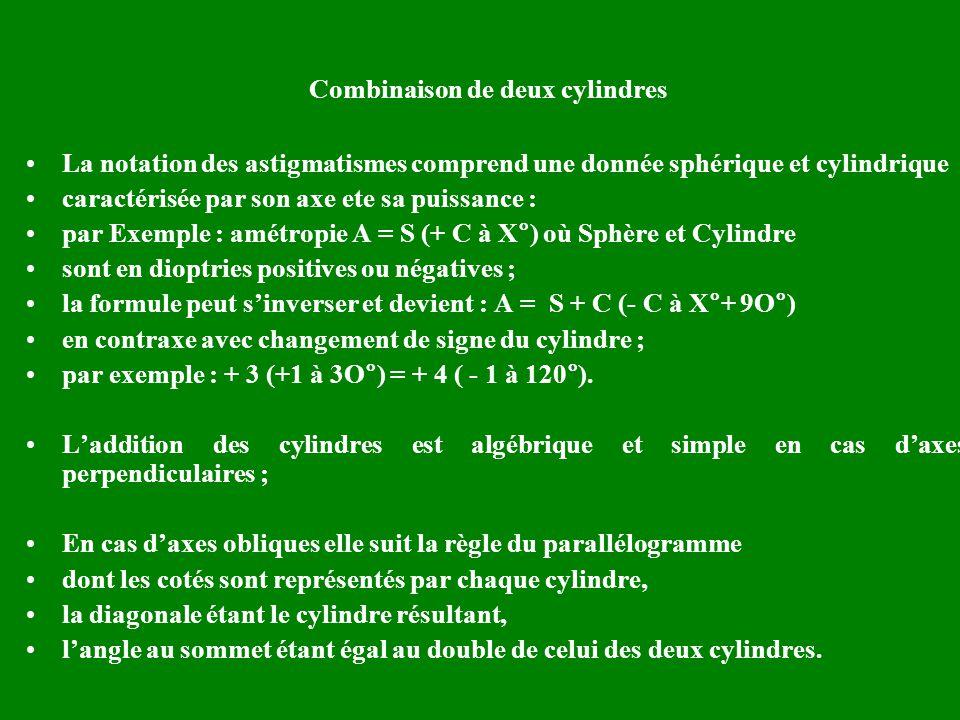 Combinaison de deux cylindres La notation des astigmatismes comprend une donnée sphérique et cylindrique caractérisée par son axe ete sa puissance : p