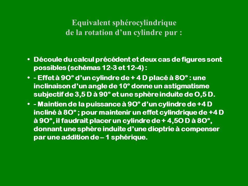Equivalent sphérocylindrique de la rotation d'un cylindre pur : Découle du calcul précédent et deux cas de figures sont possibles (schémas 12-3 et 12-