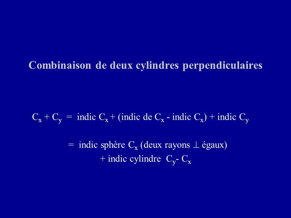 Combinaison de deux cylindres perpendiculaires C x + C y = indic C x + (indic de C x - indic C x ) + indic C y = indic sphère C x (deux rayons  égaux